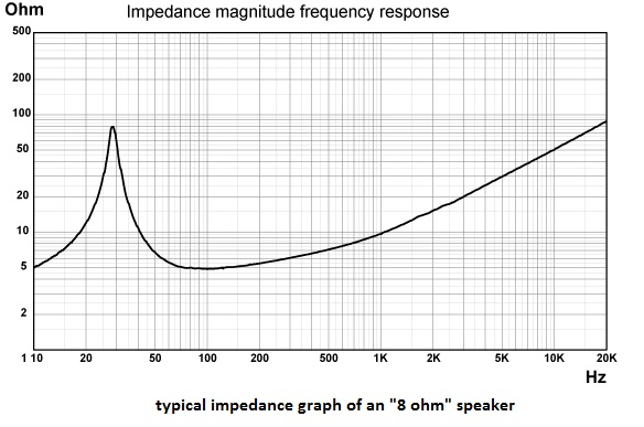 Transformer noise db level question Speaker impedance